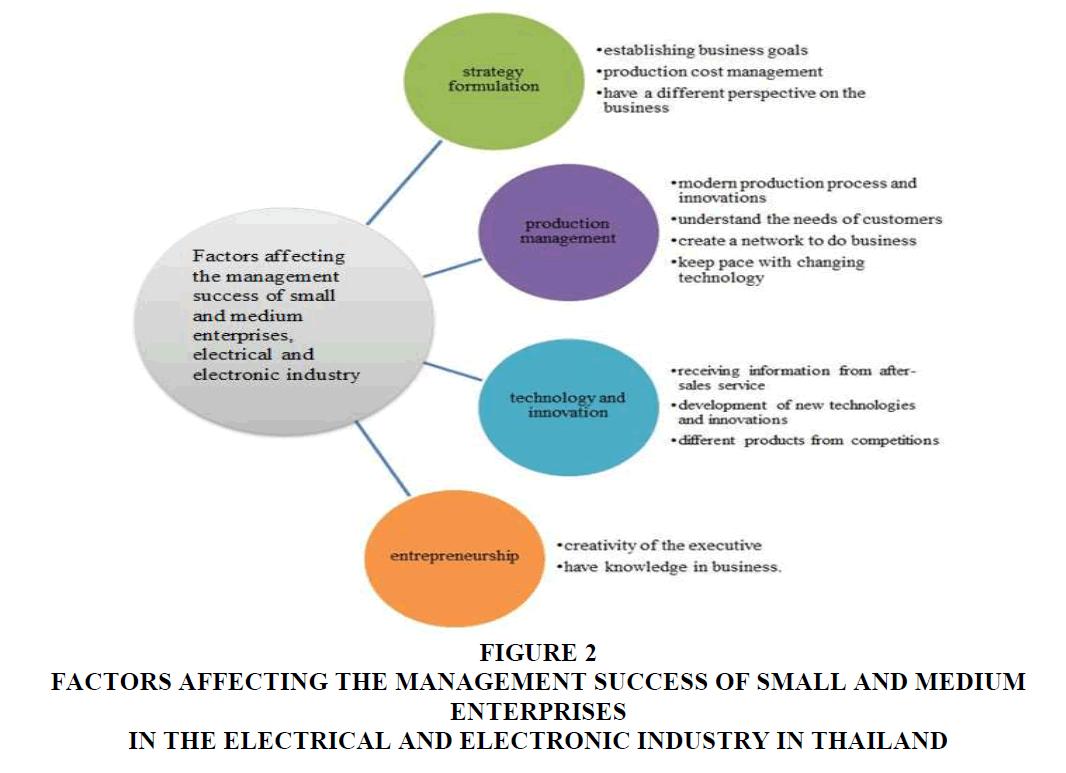 strategic-management-Success-Small