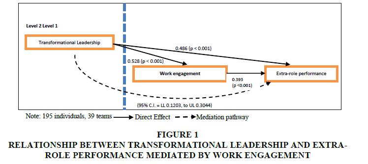 strategic-management-TRANSFORMATIONAL