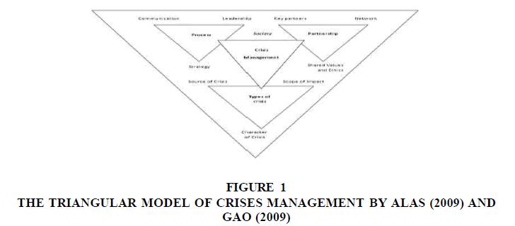 strategic-management-TRIANGULAR