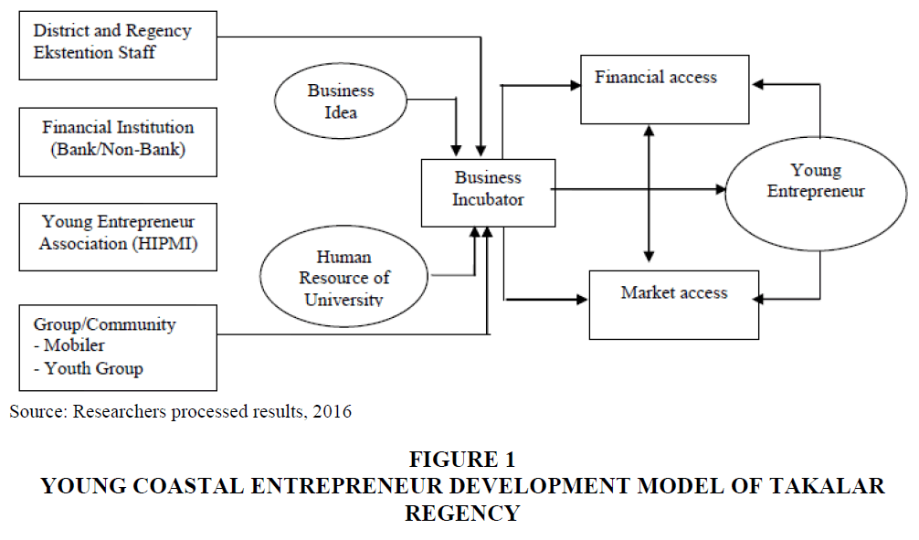 strategic-management-Takalar-Regency