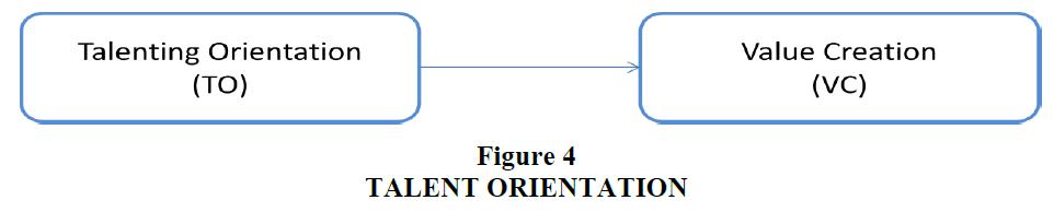 strategic-management-Talent-Orientation