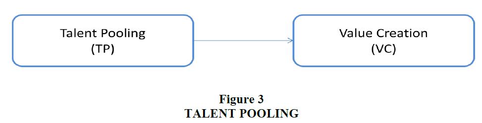 strategic-management-Talent-Pooling