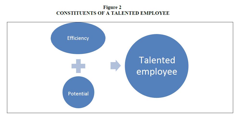 strategic-management-Talented-Employee
