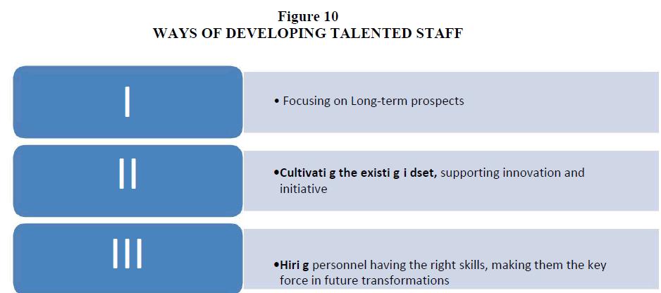 strategic-management-Talented-Staff