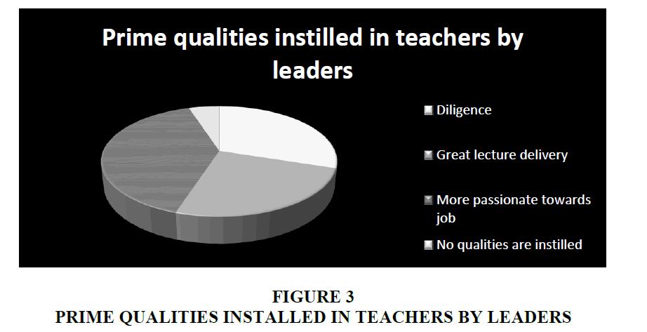 strategic-management-Teachers-Leaders