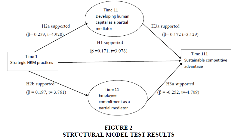 strategic-management-Test-Results