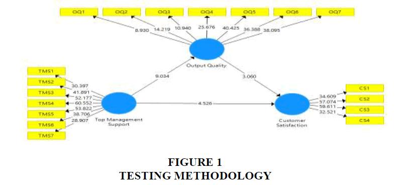 strategic-management-Testing-Methodology