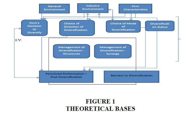 strategic-management-Theoretical-Bases