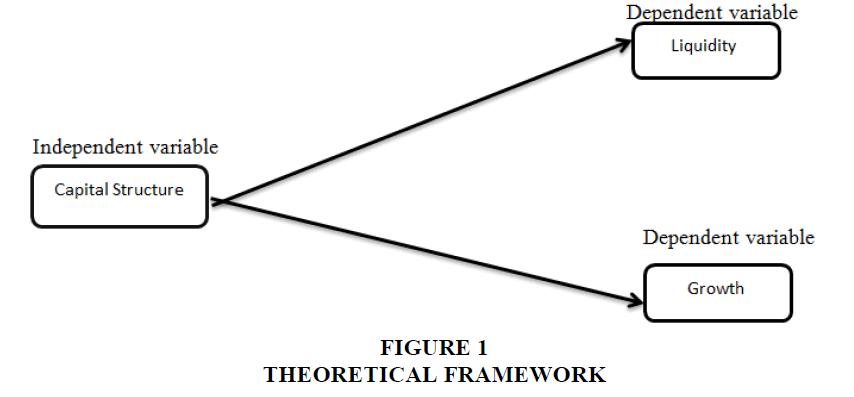 strategic-management-Theoretical-Framework