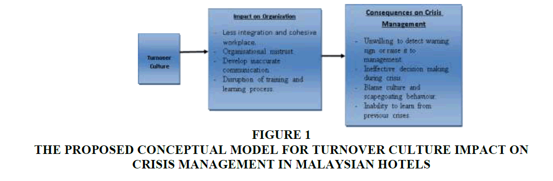 strategic-management-Turnover-Culture