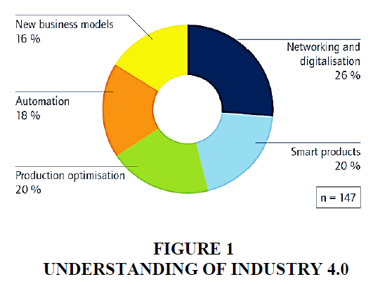 strategic-management-Understanding-Industry