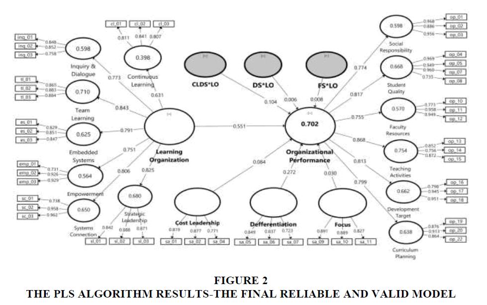 strategic-management-Valid-Model
