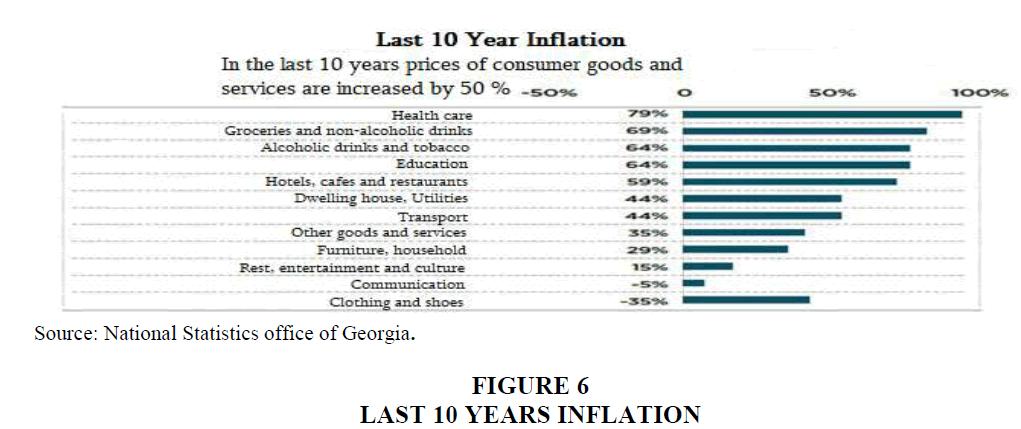 strategic-management-Years-Inflation